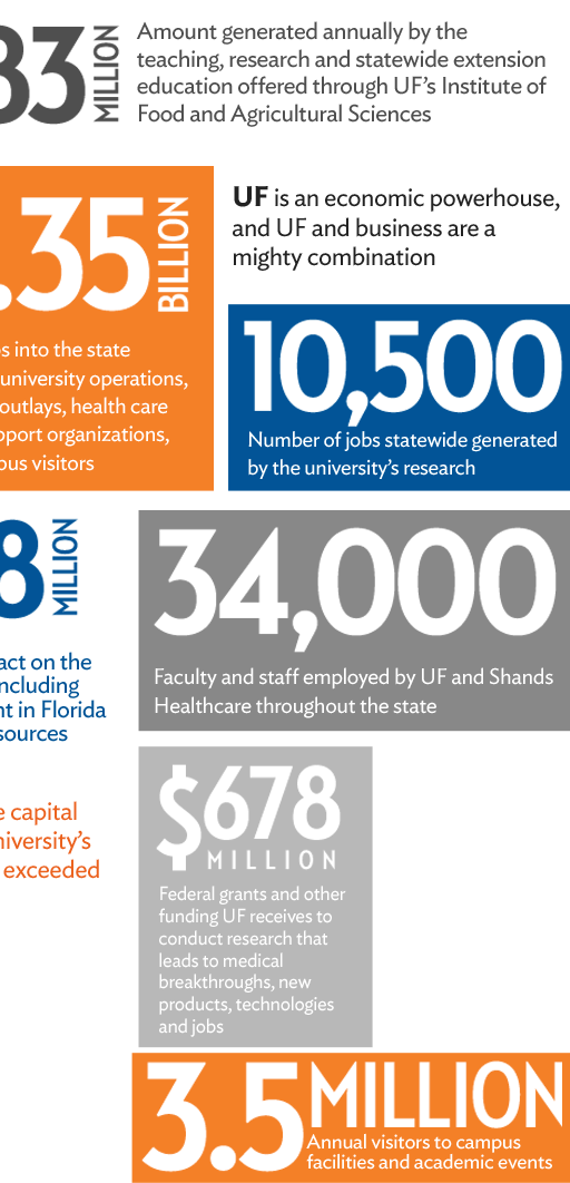 For every dollar the state invests in UF, the university contributes $8.80 to Florida's economy